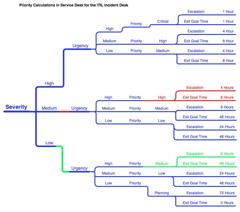 help desk escalation process flow chart